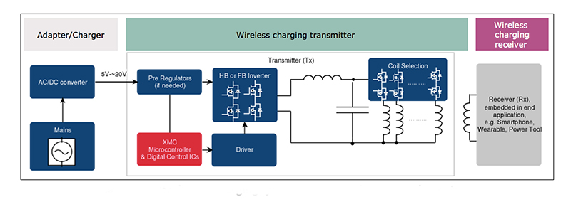 Whitepaper Wireless charging: advanced technology delivers consumer convenience